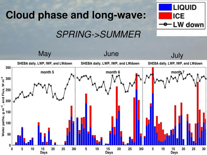 Cloud phase and long-wave: