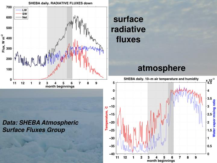 Surface radiative fluxes