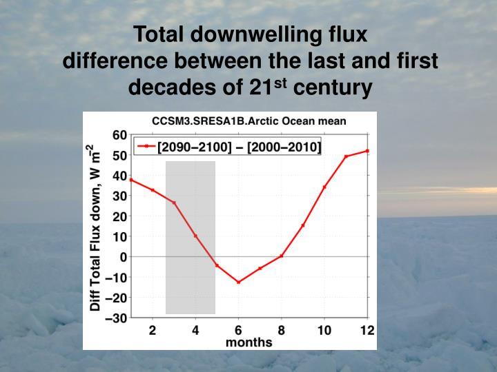 Total downwelling flux
