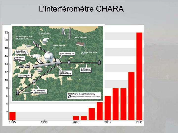 L'interféromètre CHARA