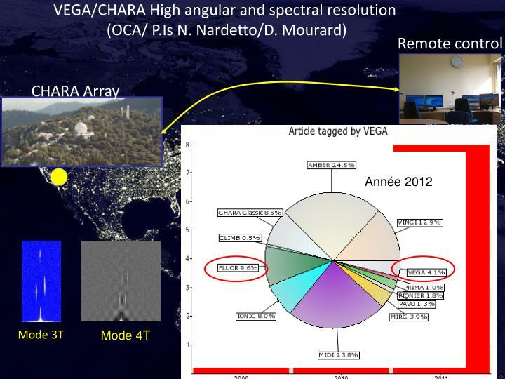 VEGA/CHARA High angular and spectral resolution