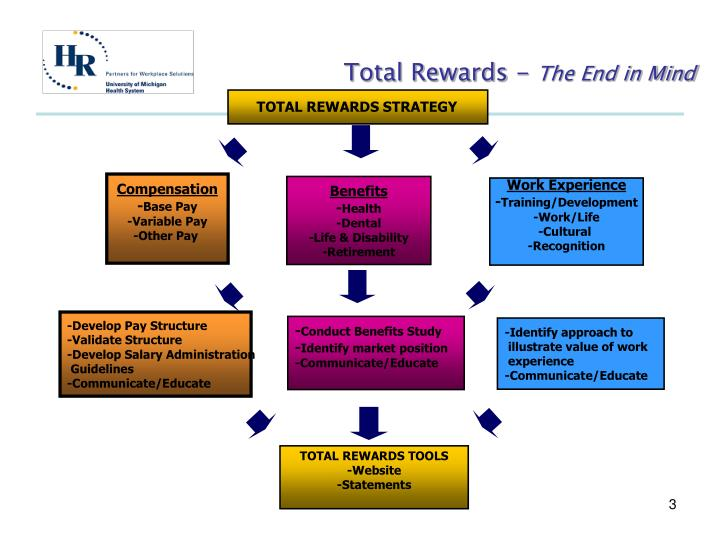describe three components of a total rewards package Five components of a total reward strategy rewards go beyond the financial returns to include all of the things about work and working that people find rewarding, such as recognition, career development, feedback and meaningful work.