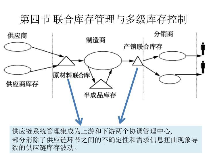 第四节 联合库存管理与多级库存控制