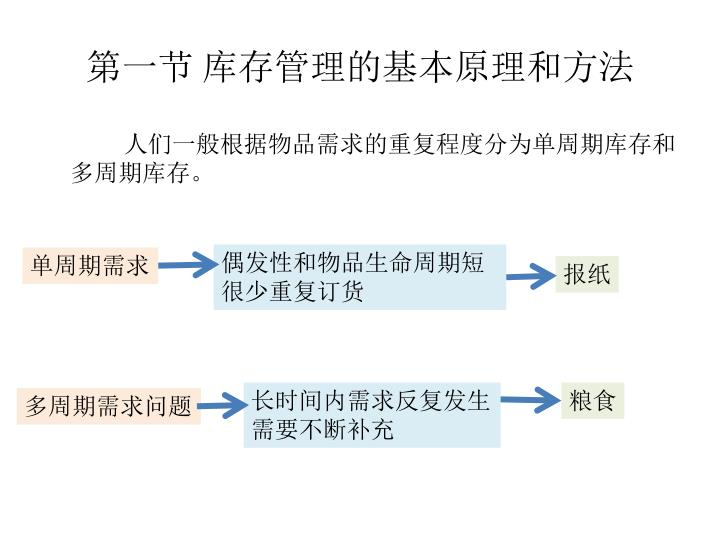 第一节 库存管理的基本原理和方法