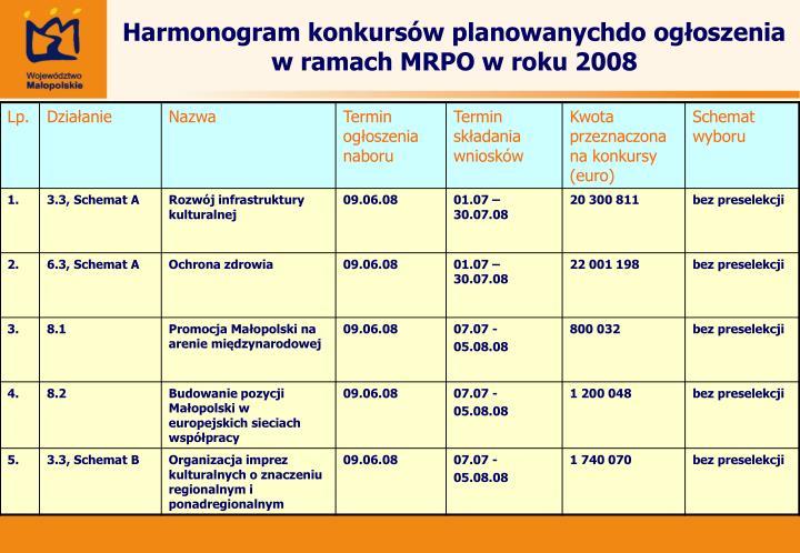 Harmonogram konkursów planowanychdo ogłoszenia