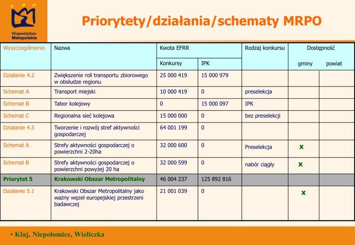 Priorytety/działania/schematy MRPO