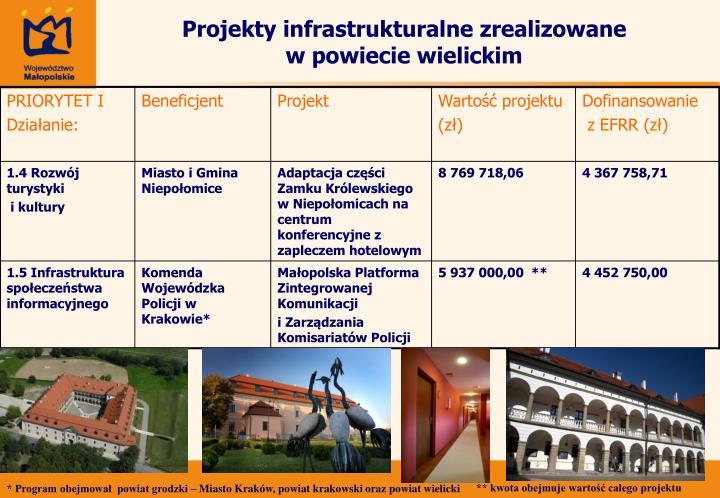 Projekty infrastrukturalne zrealizowane w powiecie wielickim