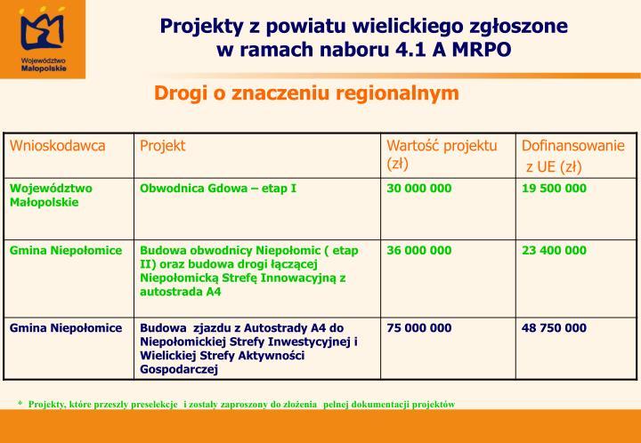 Projekty z powiatu wielickiego zgłoszone