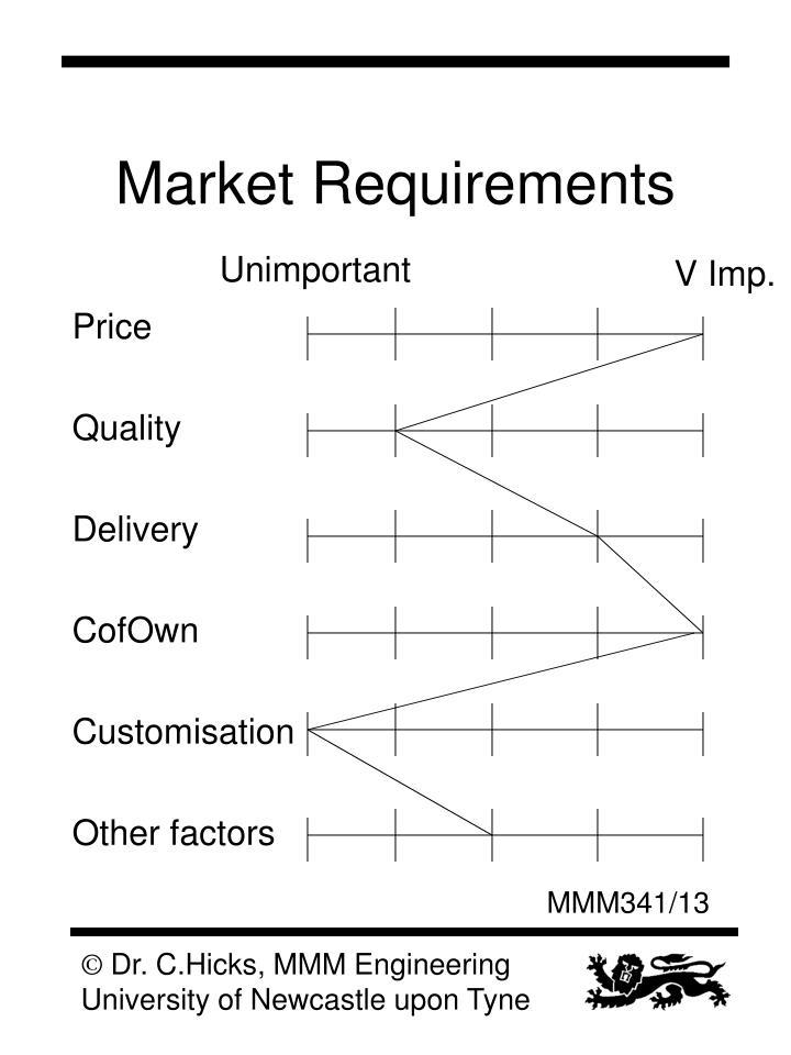 Market Requirements