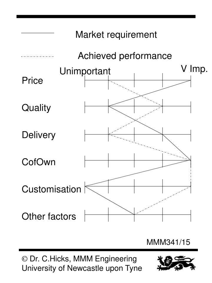 Market requirement