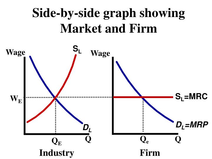 Side-by-side graph showing Market and Firm