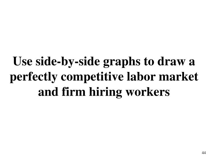 Use side-by-side graphs to draw a perfectly competitive labor market and firm hiring workers