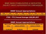 mrrp bank stabilization navigation project bsnp appropriation comparisons