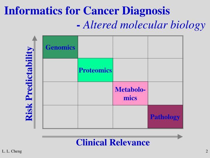 Informatics for Cancer Diagnosis