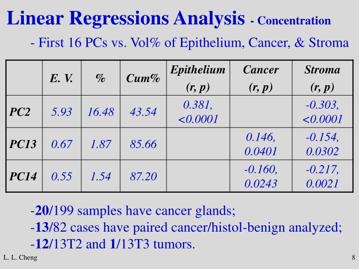 Linear Regressions Analysis