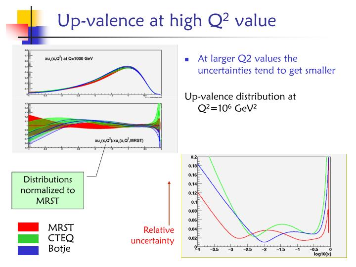 At larger Q2 values the uncertainties tend to get smaller