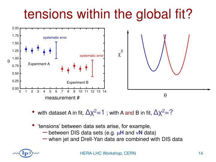 tensions within the global fit?