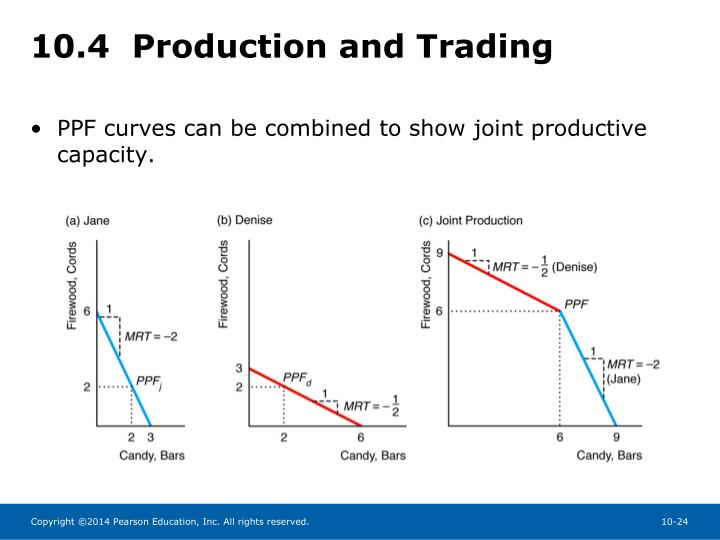 10.4  Production and Trading