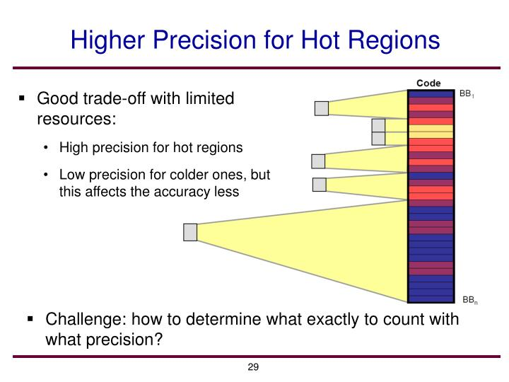 Higher Precision for Hot Regions