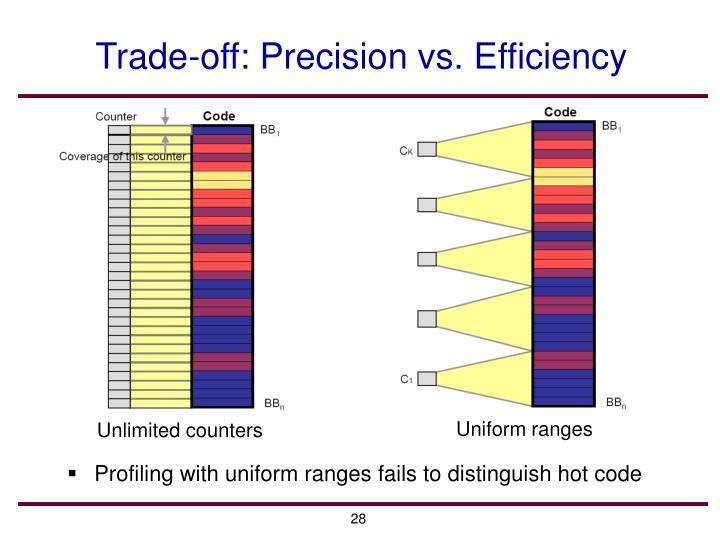 Trade-off: Precision vs. Efficiency