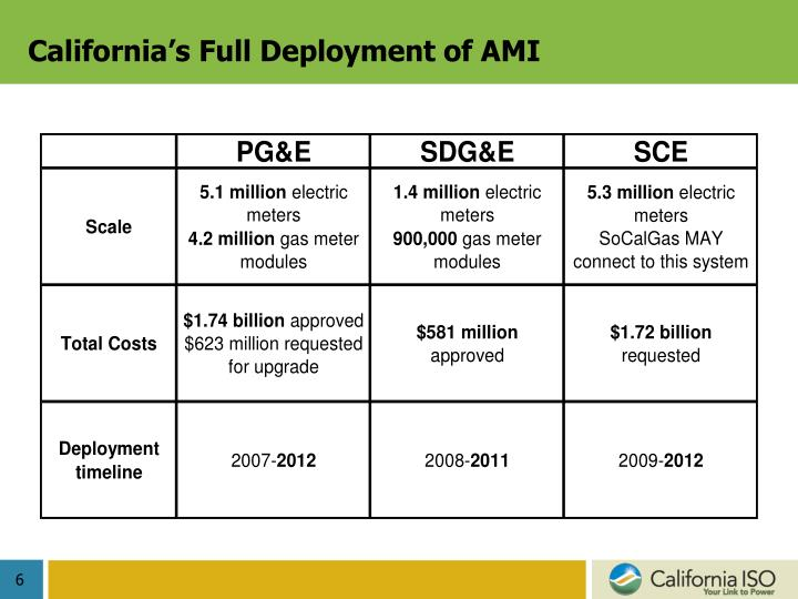 California's Full Deployment of AMI