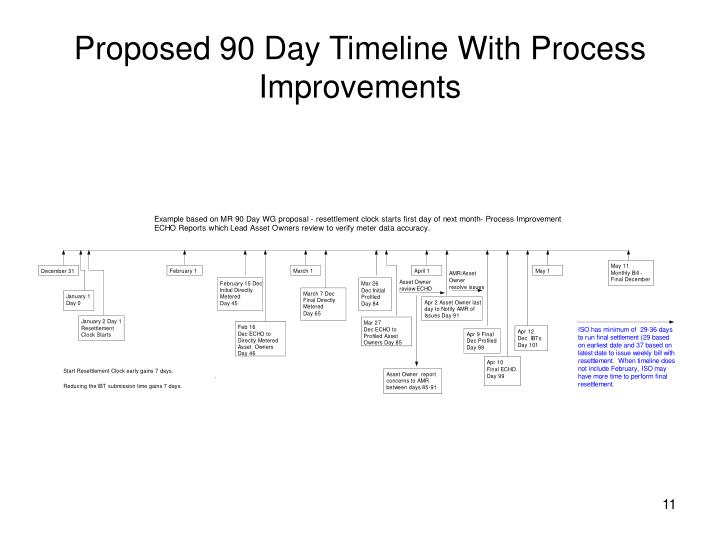 Proposed 90 Day Timeline With Process Improvements