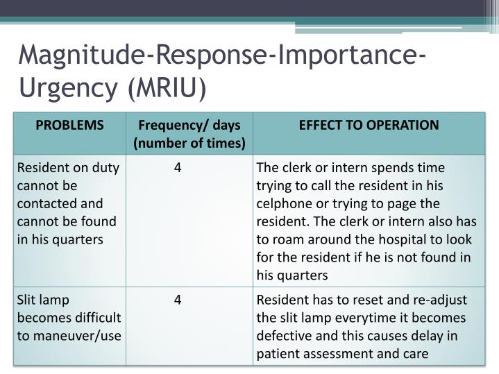 Magnitude-Response-Importance-Urgency (MRIU)