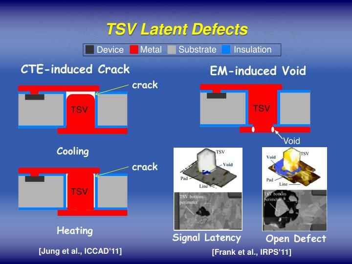 Tsv latent defects