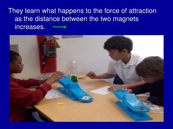 They learn what happens to the force of attraction as the distance between the two magnets increases.