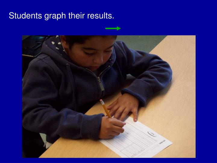 Students graph their results.