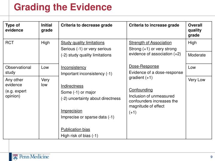 Grading the Evidence