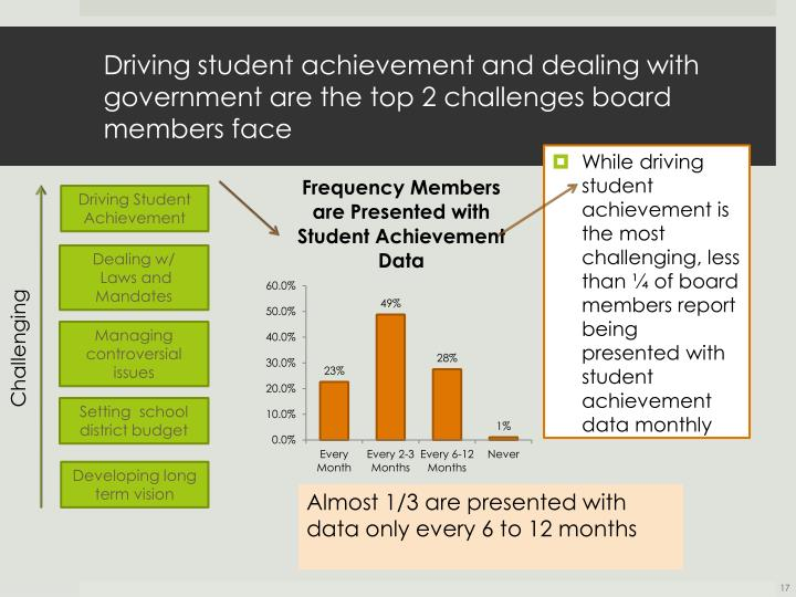 Driving student achievement and dealing with government are the top 2 challenges board members face