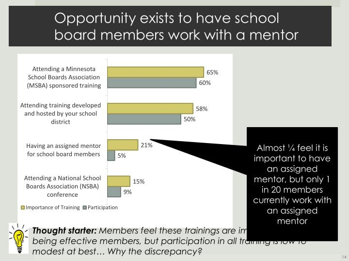 Opportunity exists to have school board members work with a mentor