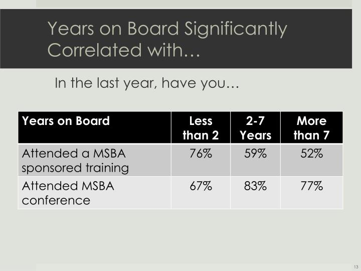 Years on Board Significantly Correlated with…