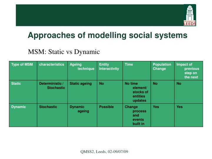 Approaches of modelling social systems