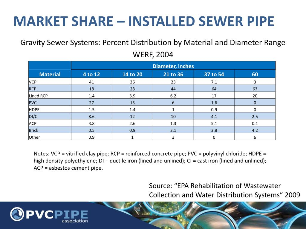 PPT - LARGE DIAMETER PVC PIPE SEMINAR FOR DIAMOND PLASTICS Denver