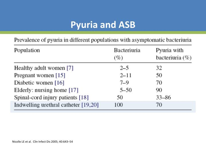 Pyuria and ASB