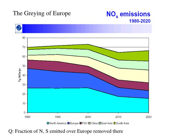 The Greying of Europe