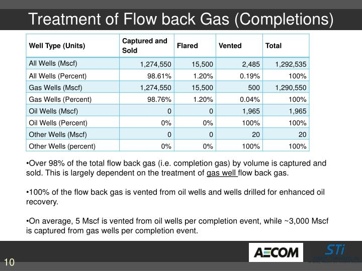 Treatment of Flow back Gas (Completions)