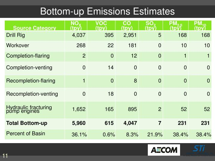 Bottom-up Emissions Estimates