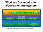 windows communication foundation architecture