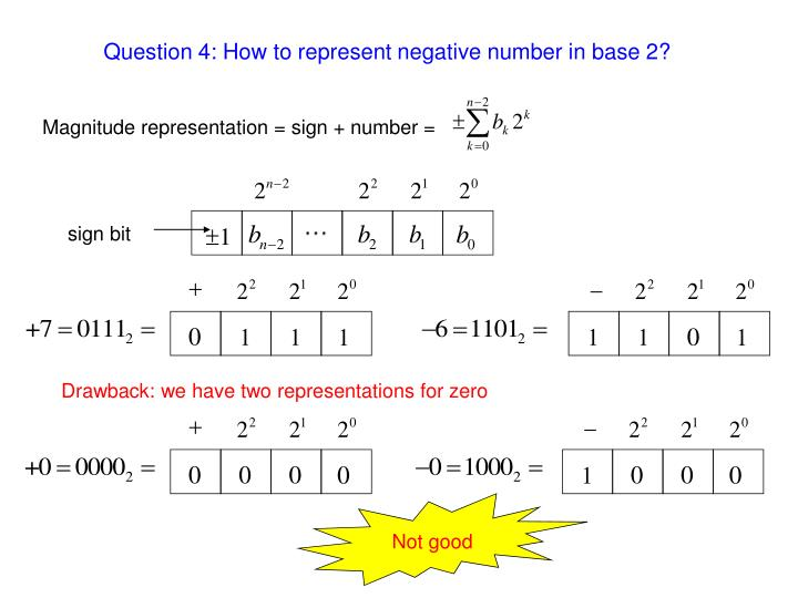 Question 4: How to represent negative number in base 2?