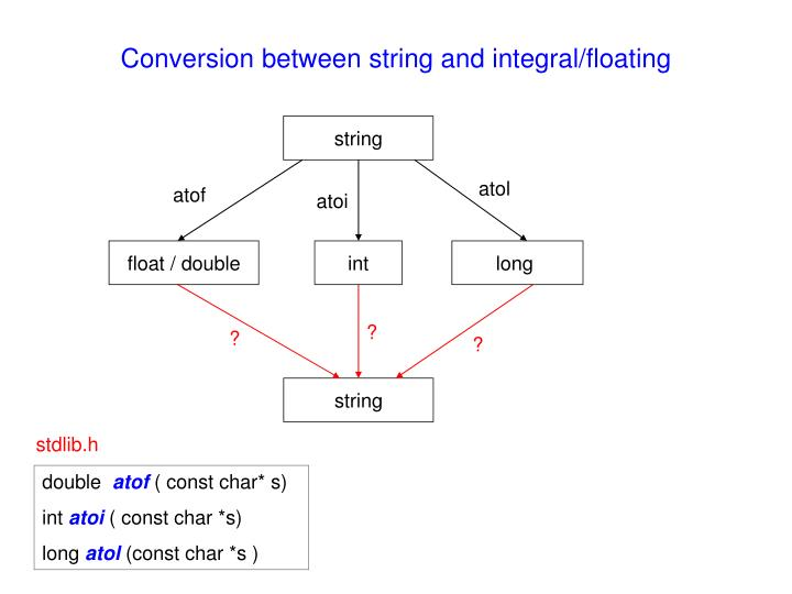 Conversion between string and integral/floating
