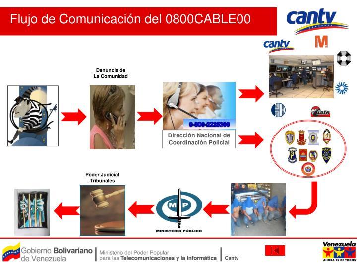 Flujo de Comunicación del 0800CABLE00