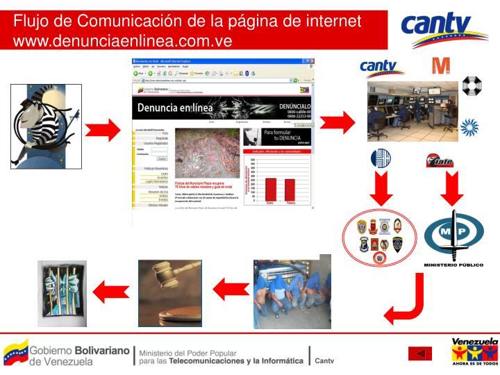 Flujo de Comunicación de la página de internet www.denunciaenlinea.com.ve