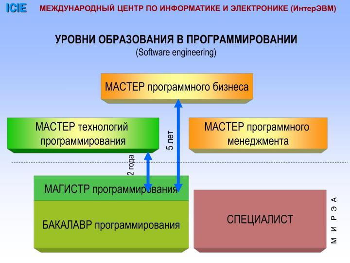 Магистратура программирование