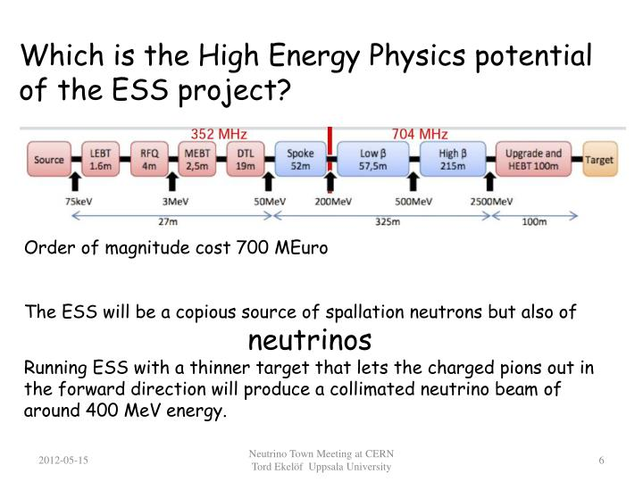 Which is the High Energy Physics potential of the ESS project?