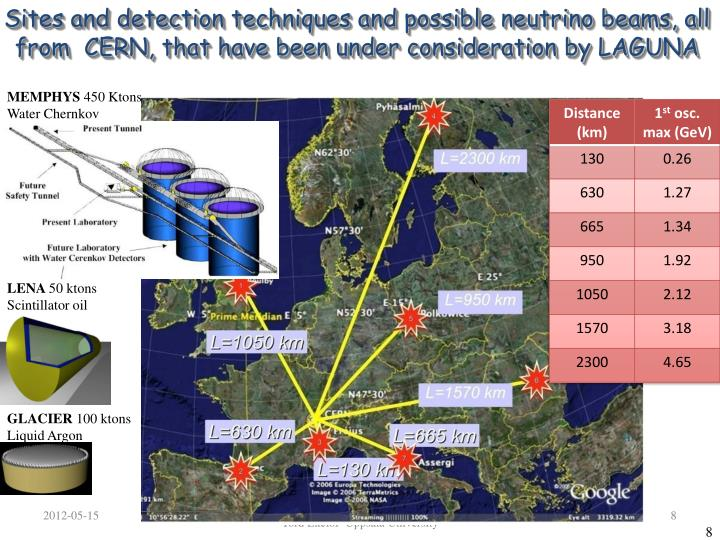 Sites and detection techniques and possible neutrino beams, all from  CERN,