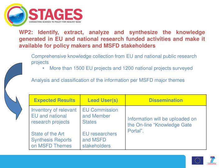 WP2: Identify, extract, analyze and synthesize the knowledge  generated in EU and national research funded activities and make it available for policy makers and MSFD stakeholders