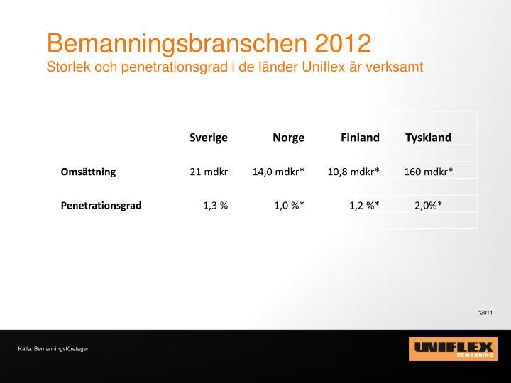Bemanningsbranschen 2012